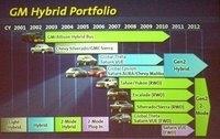 Gm_hybrid