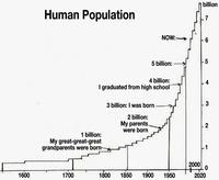Human_population