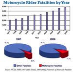 Ap_motorcyclefatalitiesbyyear