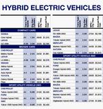 Hybridmpgfuelcosts